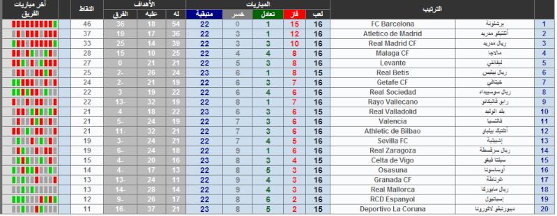 النقاط و المراكز للدور الاسباني الدرجة الاولى 2012-2013