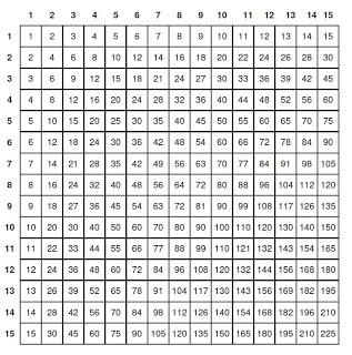 Tavole pitagoriche - La tavola pitagorica da stampare ...