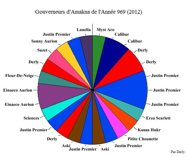 Gouverneurs d'Amakna de l'année 969 (2012) - FORUM WAKFU ...